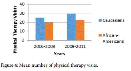 novel-physiotherapies-physical-therapy-visits