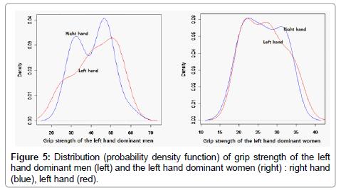 novel-physiotherapies-probability-density