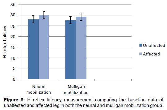 novel-physiotherapies-reflex-latency