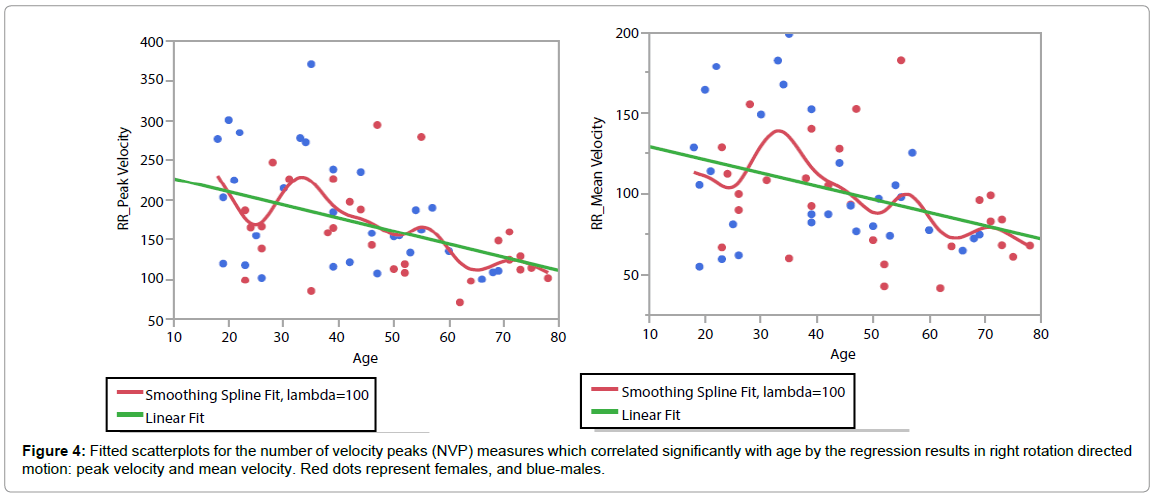 novel-physiotherapies-velocity-peaks