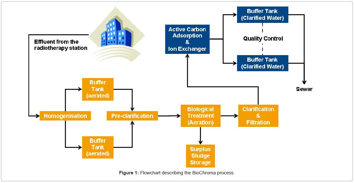 nuclear-medicine-BioChroma-process