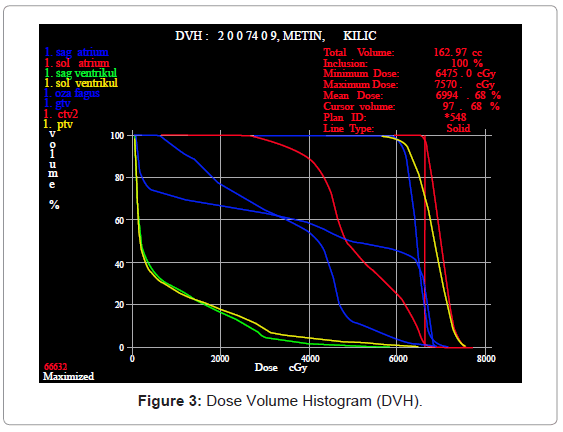 nuclear-medicine-Dose-Volume-Histogram