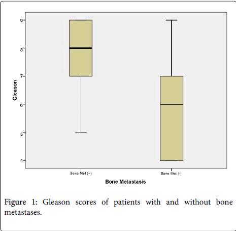 nuclear-medicine-Gleason-scores
