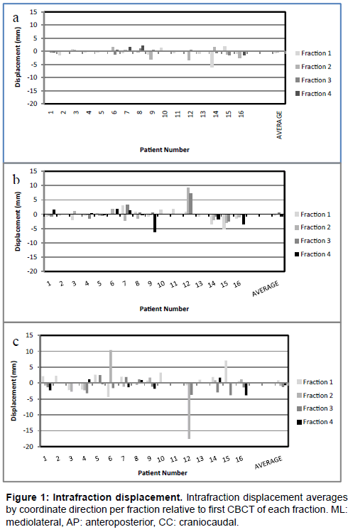 nuclear-medicine-Intrafraction-displacement