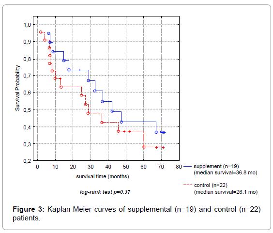 nuclear-medicine-Kaplan-Meier-curves