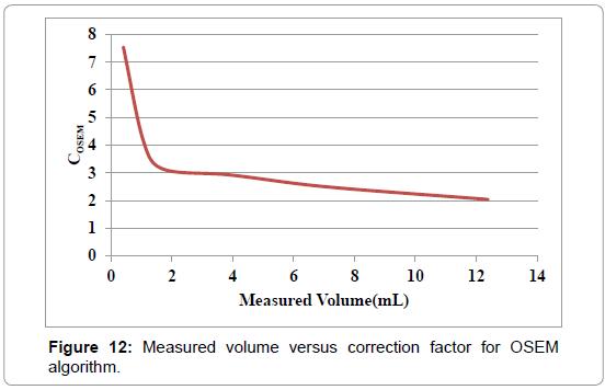 nuclear-medicine-Measured-volume