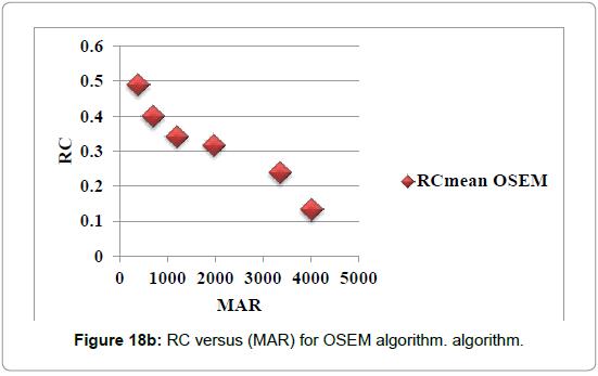 nuclear-medicine-OSEM-algorithm