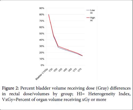 nuclear-medicine-Percent-bladder