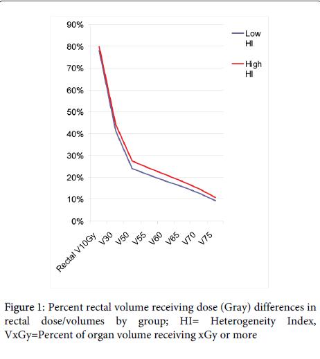 nuclear-medicine-Percent-rectal
