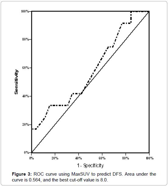 nuclear-medicine-ROC-curve