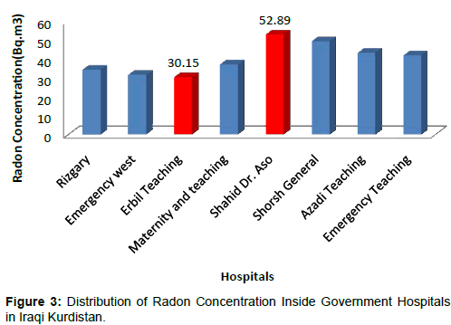 nuclear-medicine-Radon-Concentration-Inside-Government-Hospitals