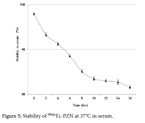 nuclear-medicine-Stability-serum
