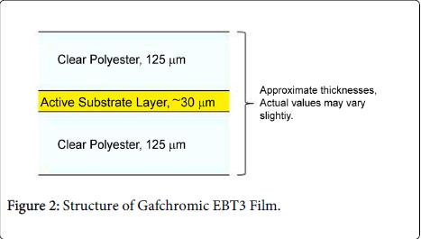 nuclear-medicine-Structure-Gafchromic