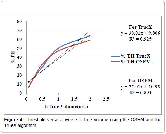 nuclear-medicine-Threshold-versus