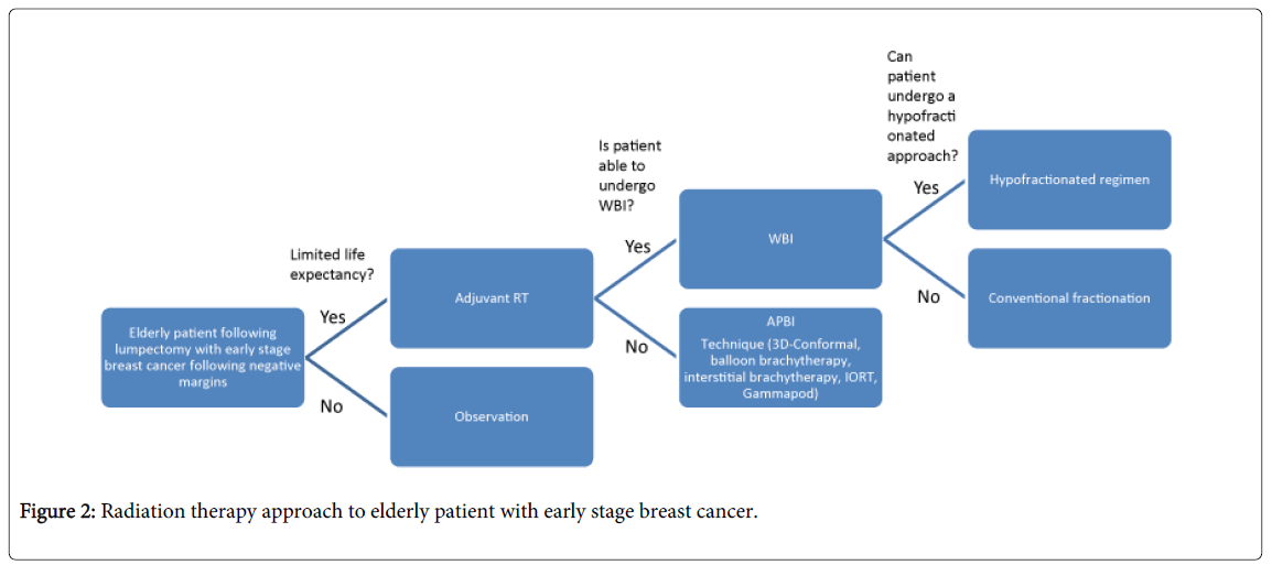 nuclear-medicine-early-stage-breast-cancer