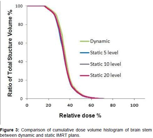 nuclear-medicine-histogram-brain-stem