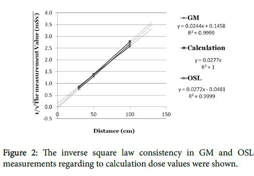 nuclear-medicine-inverse-square-law-consistency