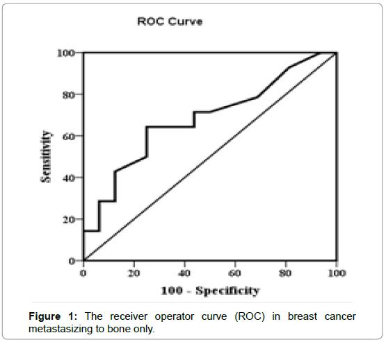 nuclear-medicine-operator-curve