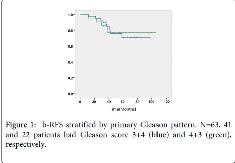 nuclear-medicine-primary-Gleason