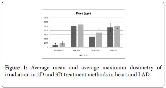 nuclear-medicine-radiation-Average-mean