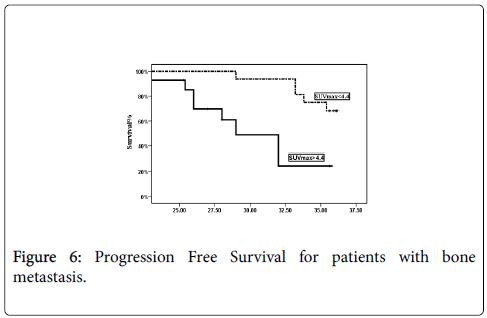 nuclear-medicine-radiation-Free-Survival