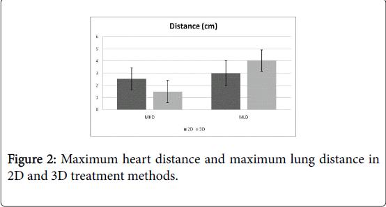 nuclear-medicine-radiation-Maximum-heart