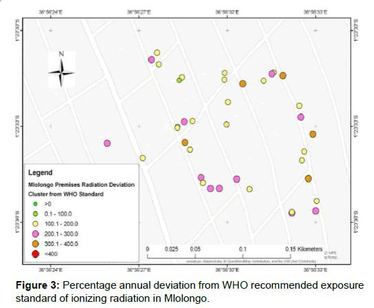 nuclear-medicine-radiation-Percentage-annual-deviation