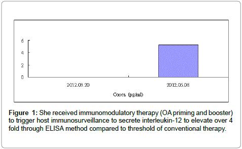 nuclear-medicine-radiation-immunomodulatory-therapy