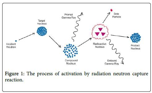 nuclear-medicine-radiation-neutron