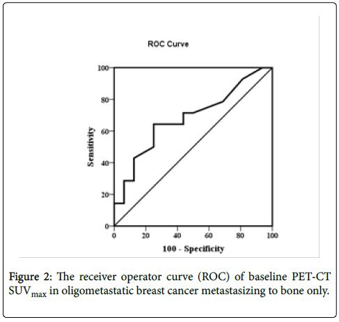nuclear-medicine-radiation-oligometastatic