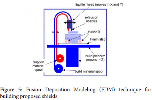nuclear-medicine-radiation-therapy-Fusion-Deposition-Modeling