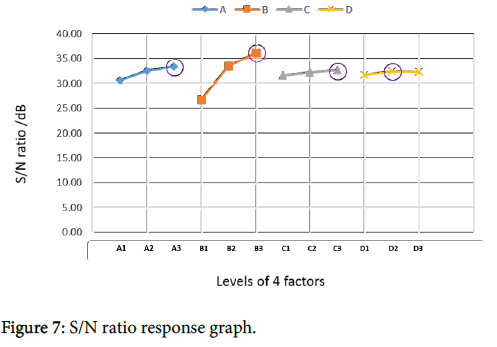 nuclear-medicine-radiation-therapy-ratio-response-graph
