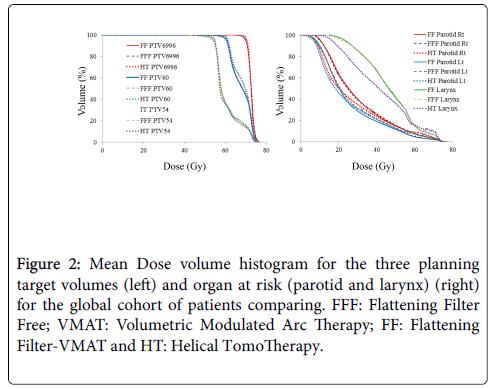 nuclear-medicine-radiation-volume-histogram