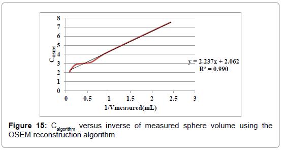 nuclear-medicine-reconstruction-algorithm