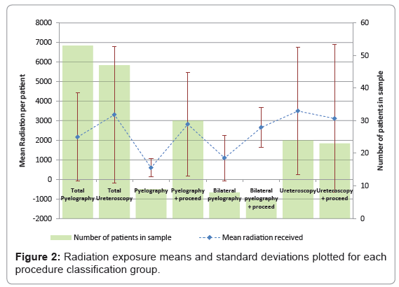 nuclear-medicine-standard-deviations-plotted