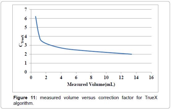 nuclear-medicine-versus-correction