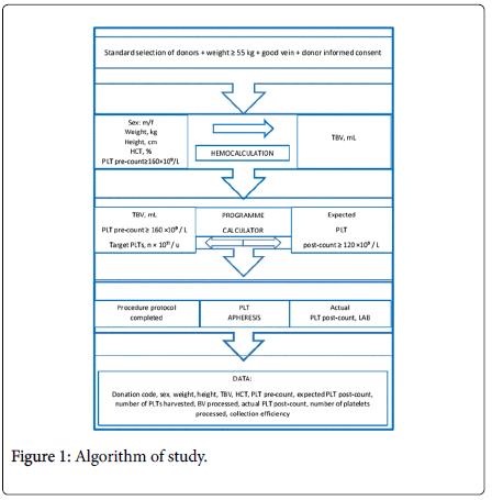 nursing-care-Algorithm-study