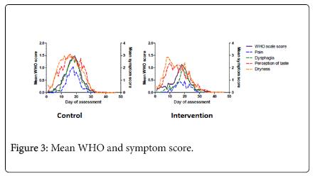 nursing-care-Mean-WHO-symptom
