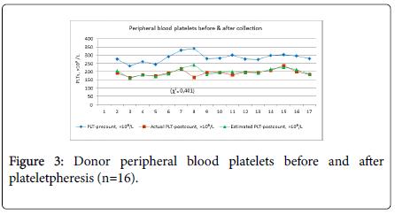 nursing-care-blood-platelets