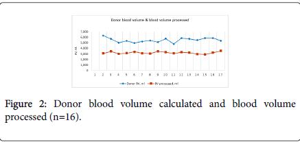 nursing-care-blood-volume