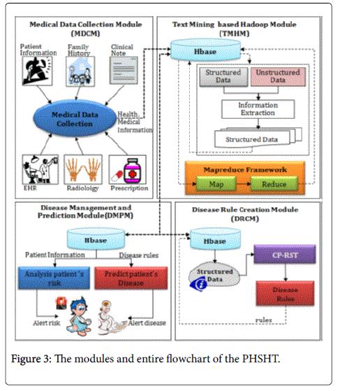 Big data analytics in heart attack prediction omics international nursing care entire flowchart fandeluxe Choice Image
