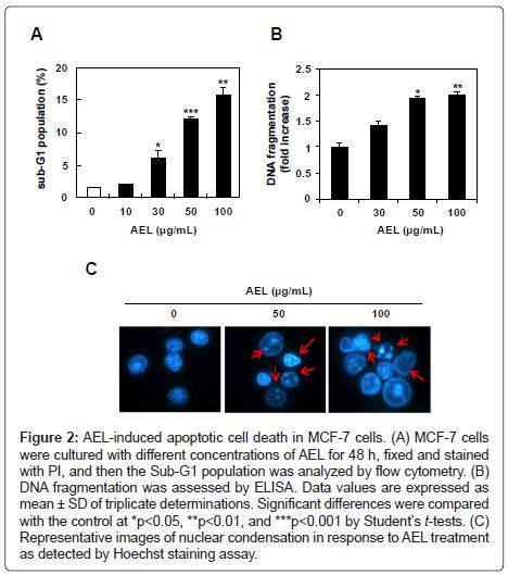 nutrition-food-sciences-AEL-induced-apoptotic