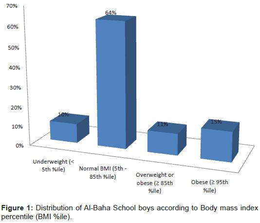 nutrition-food-sciences-Al-Baha-School-boys