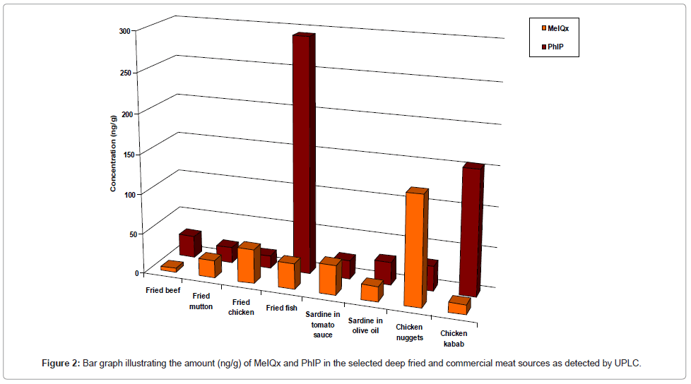 Identification of heterocyclic amines in indian home for Food bar graph