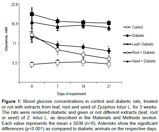 nutrition-food-sciences-Blood-glucose-concentrations