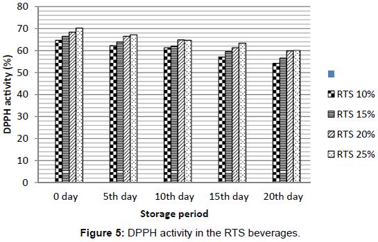 nutrition-food-sciences-DPPH-activity-RTS