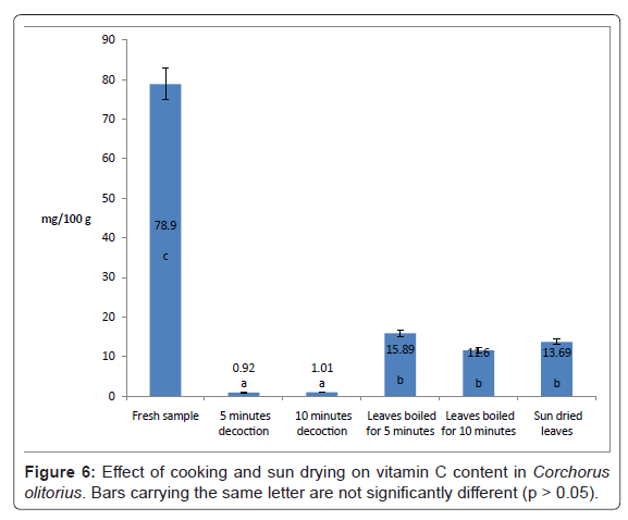 nutrition-food-sciences-Effect-cooking