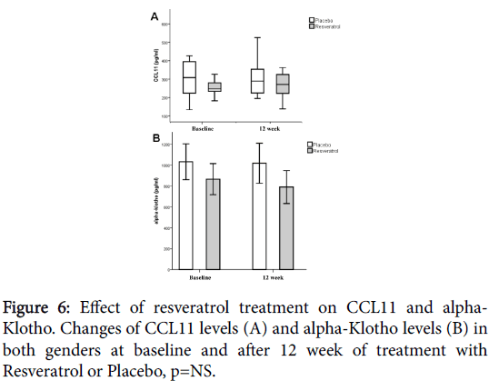 nutrition-food-sciences-Effect-resveratrol-treatment