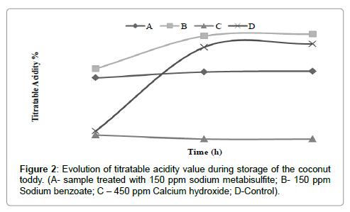 nutrition-food-sciences-Evolution-titratable