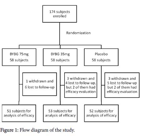 nutrition-food-sciences-Flow-diagram
